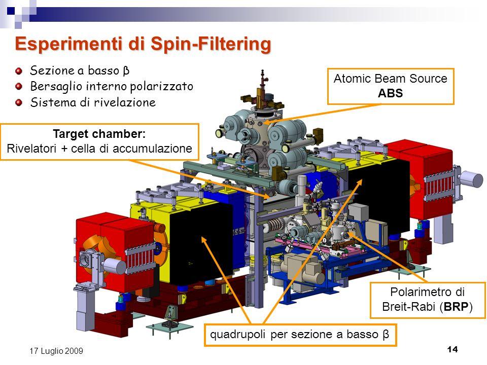 Esperimenti di Spin-Filtering