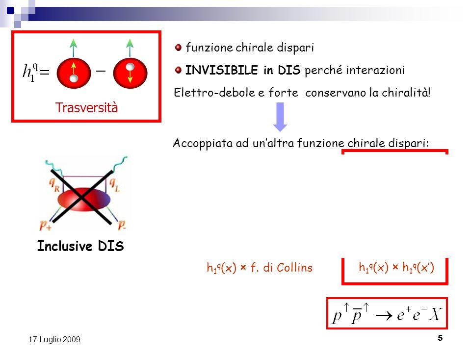 Inclusive DIS Semi-inclusive DIS Drell-Yan