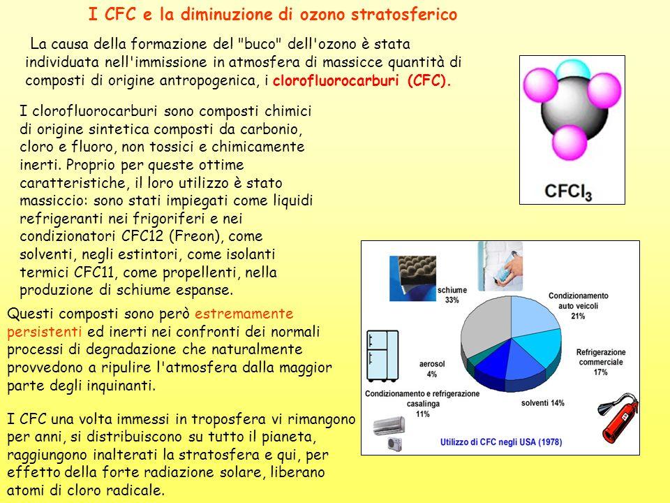 I CFC e la diminuzione di ozono stratosferico