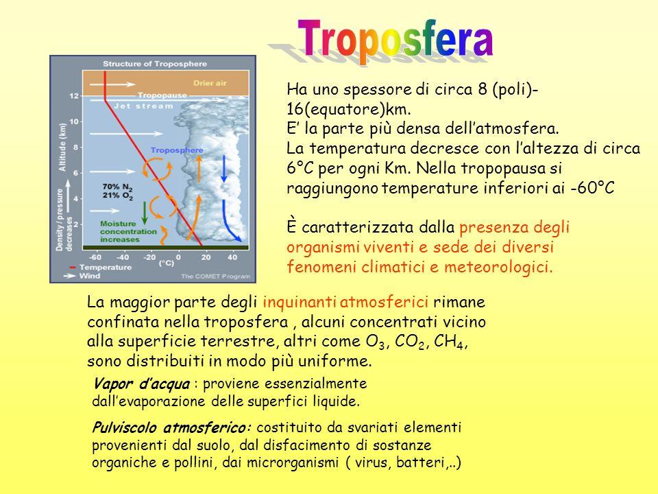 Troposfera Ha uno spessore di circa 8 (poli)-16(equatore)km.