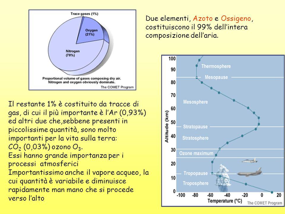 Due elementi, Azoto e Ossigeno, costituiscono il 99% dell'intera composizione dell'aria.