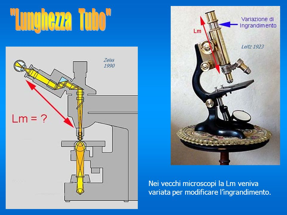Lunghezza Tubo Leitz 1923. Zeiss 1990.
