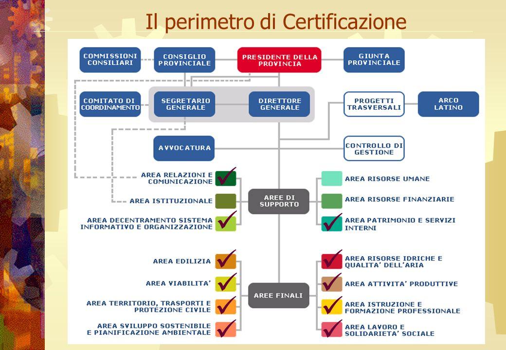 Il perimetro di Certificazione