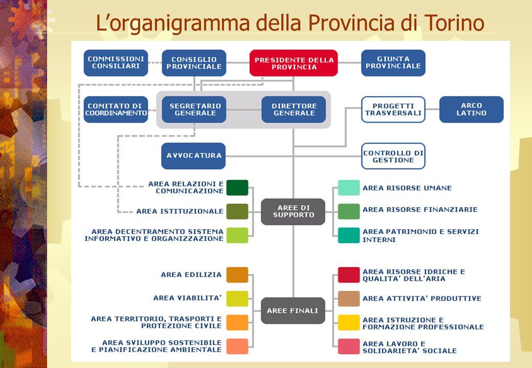 L'organigramma della Provincia di Torino