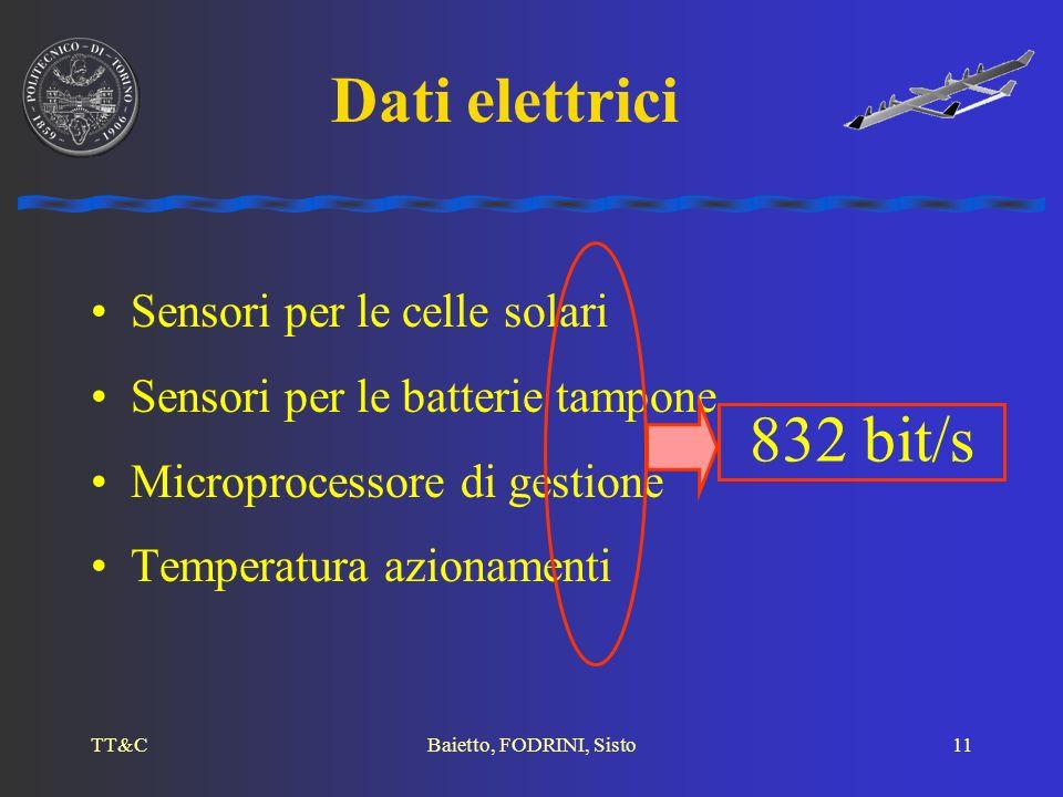 Dati elettrici 832 bit/s Sensori per le celle solari