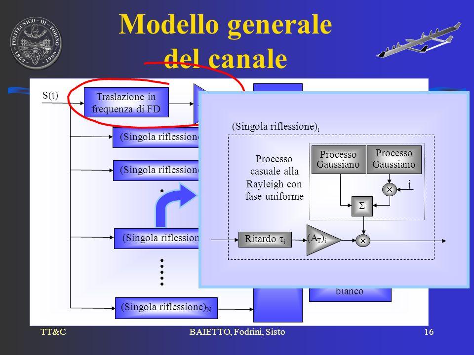 Modello generale del canale
