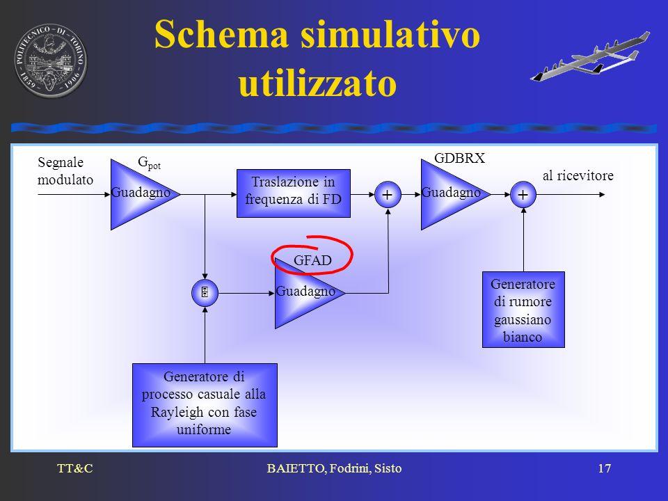 Schema simulativo utilizzato