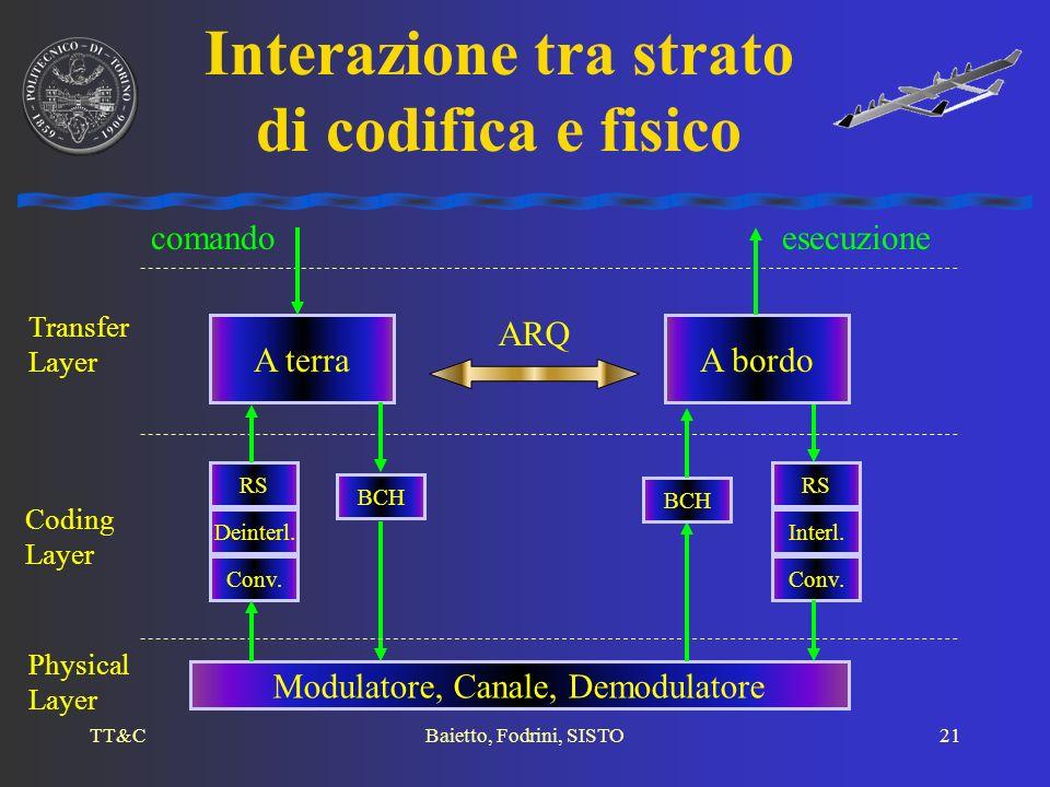 Interazione tra strato di codifica e fisico