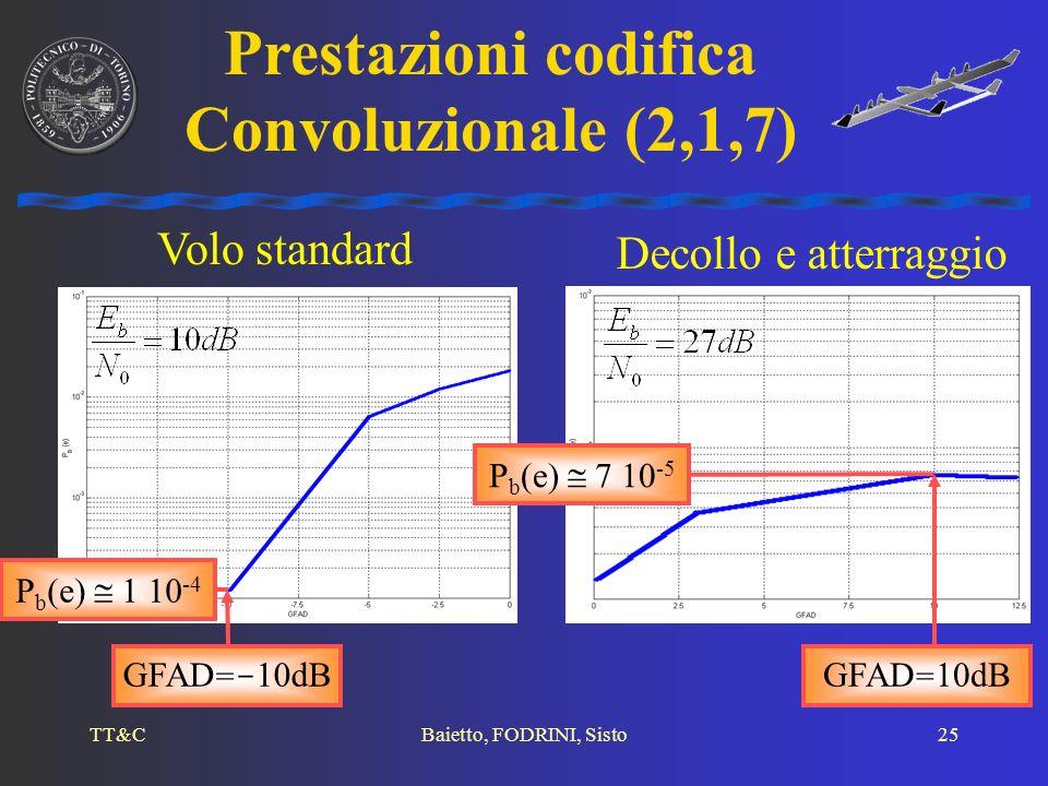 Prestazioni codifica Convoluzionale (2,1,7)
