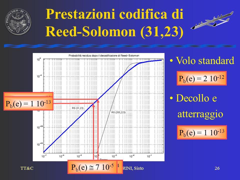 Prestazioni codifica di Reed-Solomon (31,23)