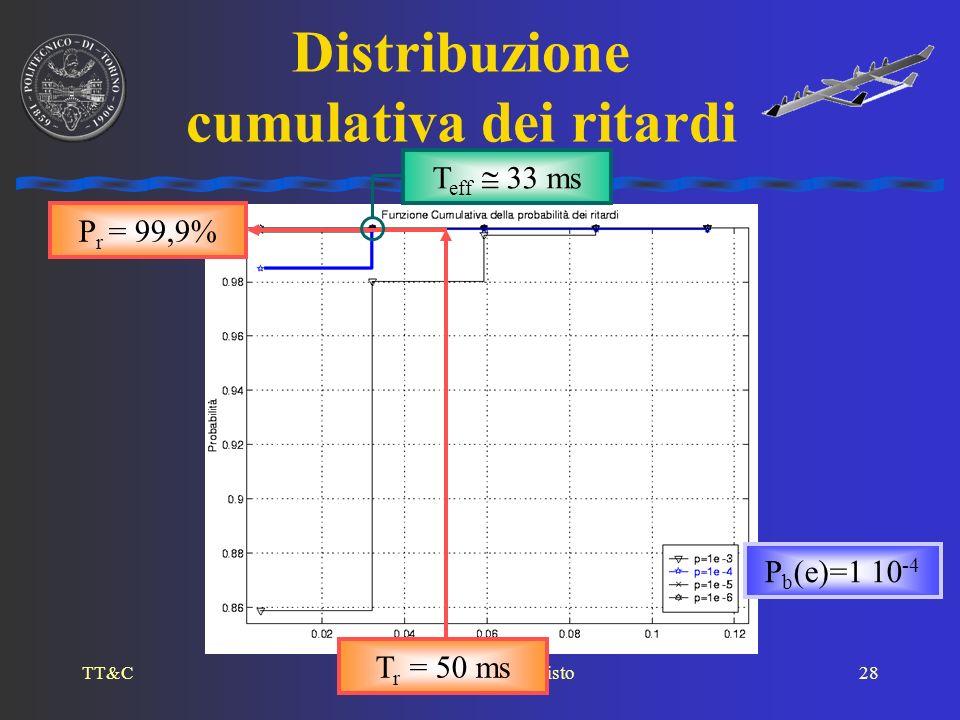 Distribuzione cumulativa dei ritardi
