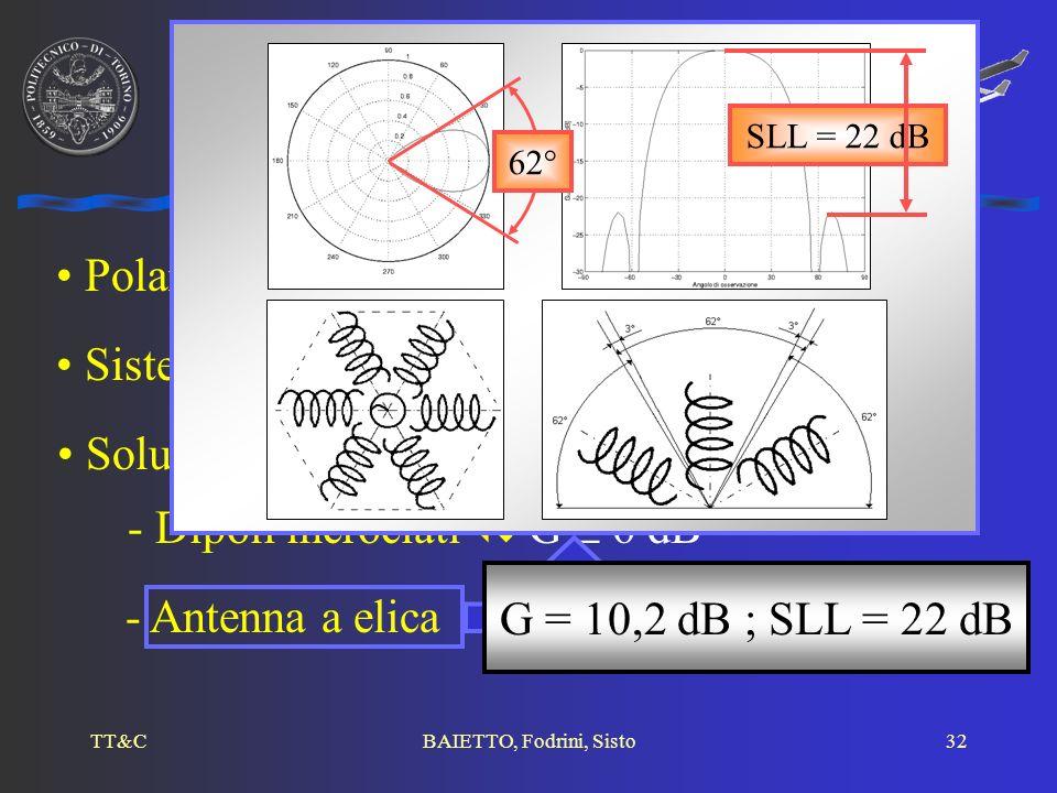 Antenne di bordo Polarizzazione circolare e apertura circa 180°