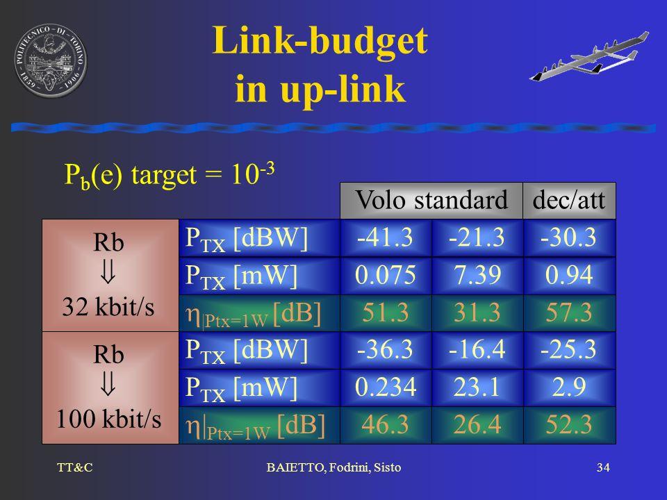 Link-budget in up-link