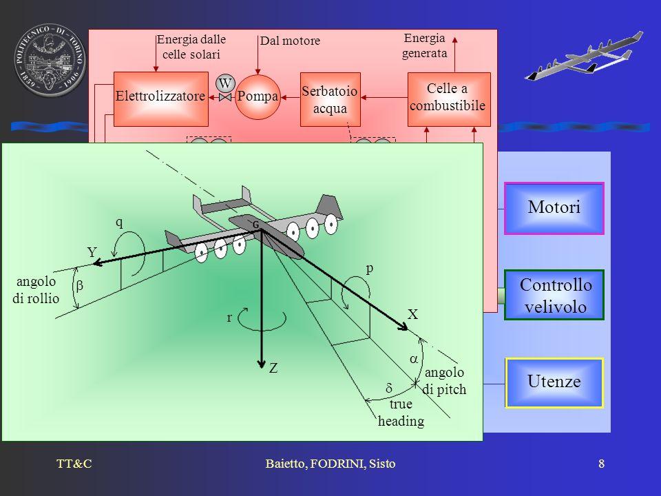 Energia dalle celle solari