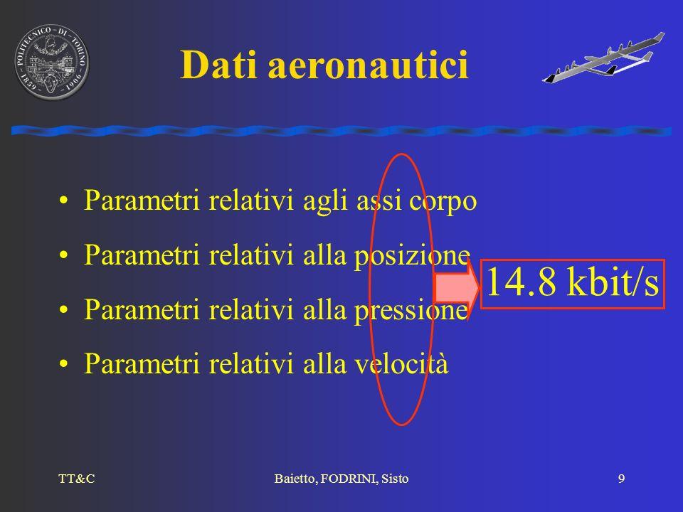 Dati aeronautici 14.8 kbit/s Parametri relativi agli assi corpo