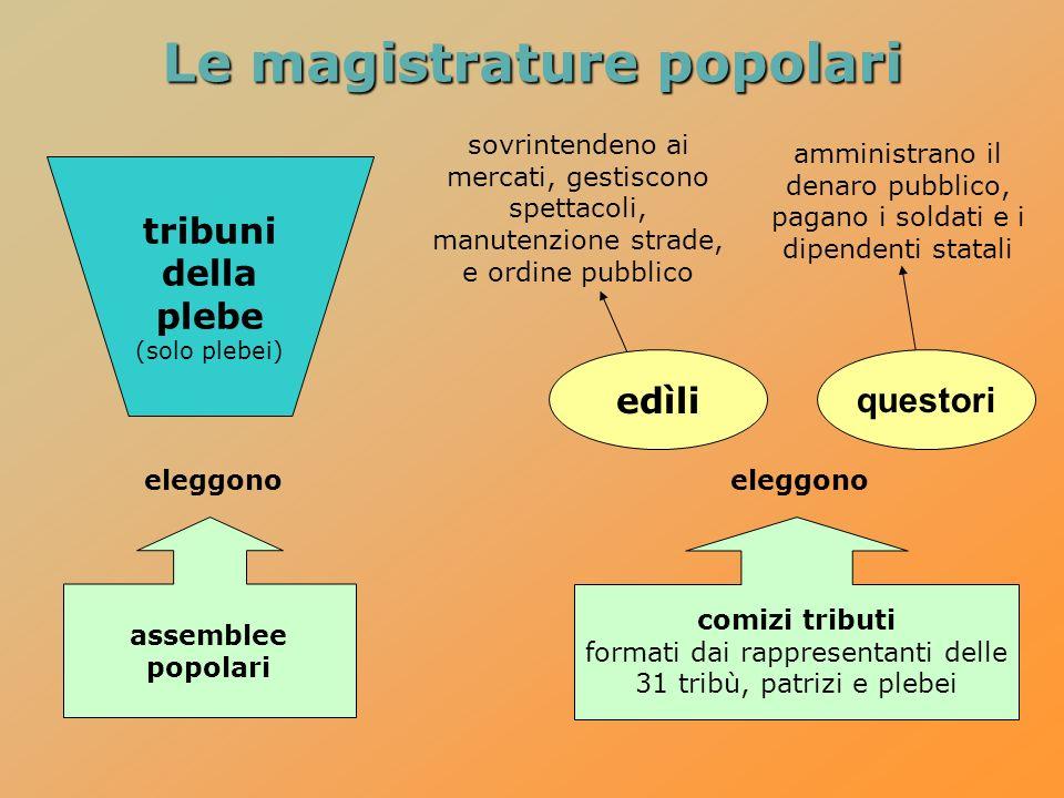 Le magistrature popolari