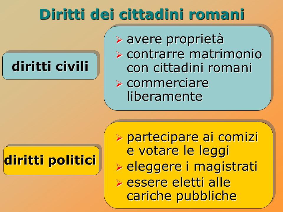 Diritti dei cittadini romani