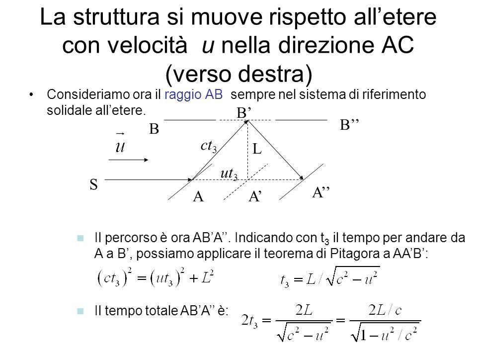 La struttura si muove rispetto all'etere con velocità u nella direzione AC (verso destra)