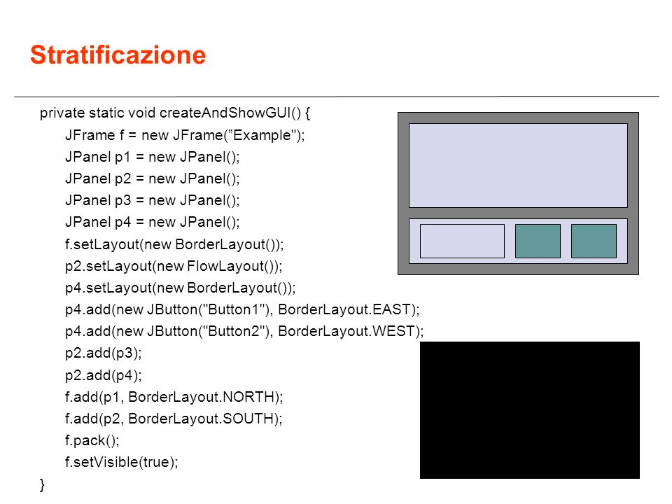 Stratificazione private static void createAndShowGUI() {