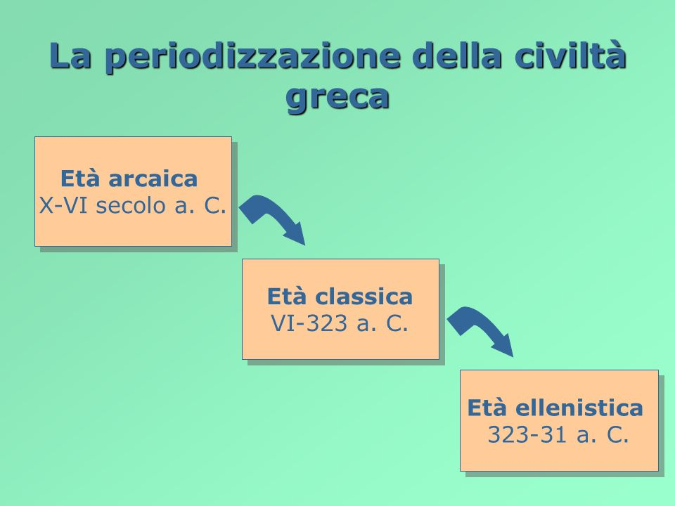 La periodizzazione della civiltà greca