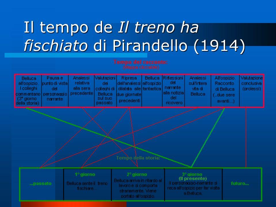 Il tempo de Il treno ha fischiato di Pirandello (1914)