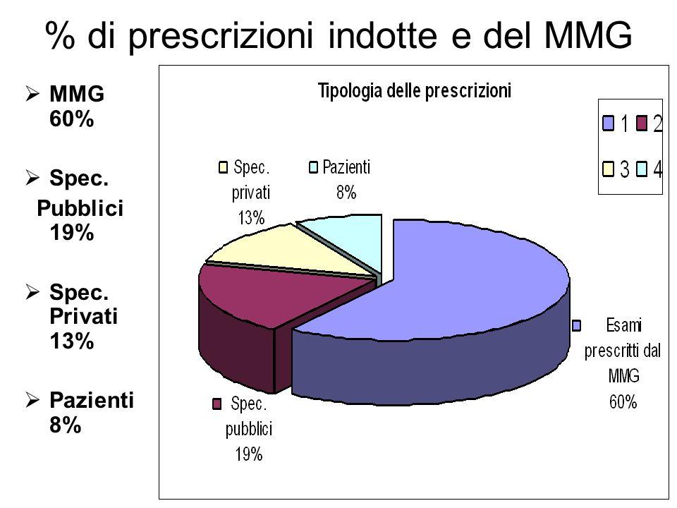 % di prescrizioni indotte e del MMG