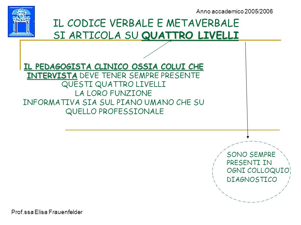 IL CODICE VERBALE E METAVERBALE SI ARTICOLA SU QUATTRO LIVELLI