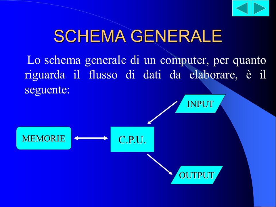 SCHEMA GENERALE Lo schema generale di un computer, per quanto riguarda il flusso di dati da elaborare, è il seguente: