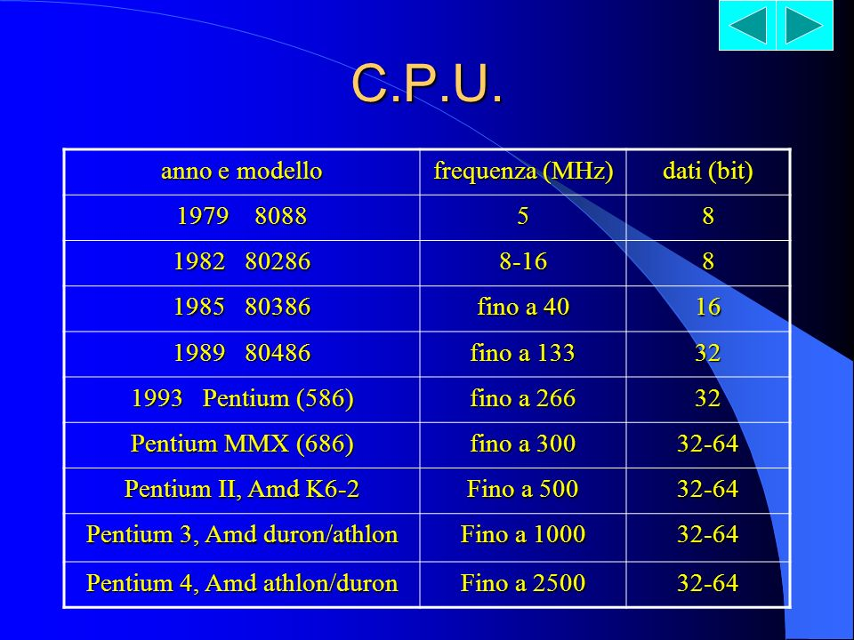 C.P.U. anno e modello frequenza (MHz) dati (bit) 1979 8088 5 8
