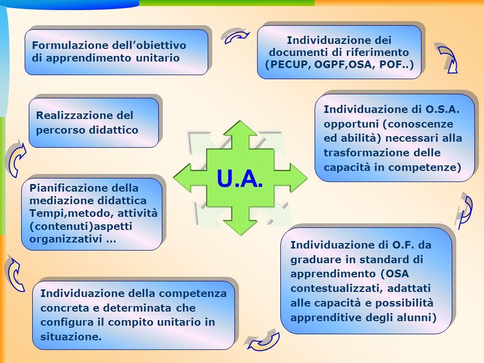 Individuazione dei documenti di riferimento (PECUP, OGPF,OSA, POF..)