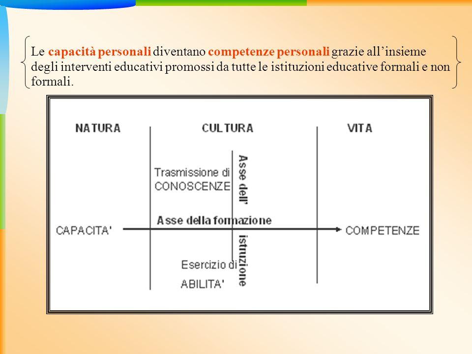Le capacità personali diventano competenze personali grazie all'insieme degli interventi educativi promossi da tutte le istituzioni educative formali e non formali.