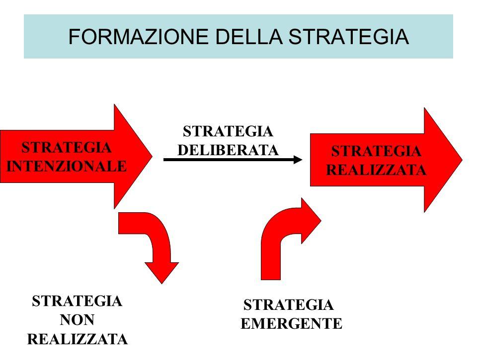 FORMAZIONE DELLA STRATEGIA