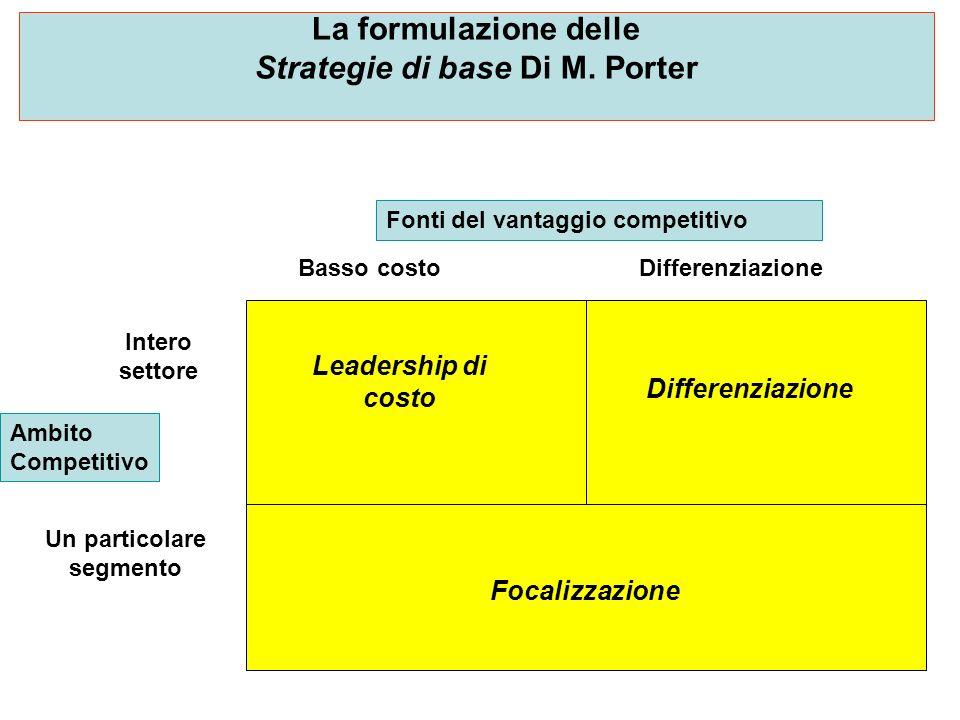 La formulazione delle Strategie di base Di M. Porter