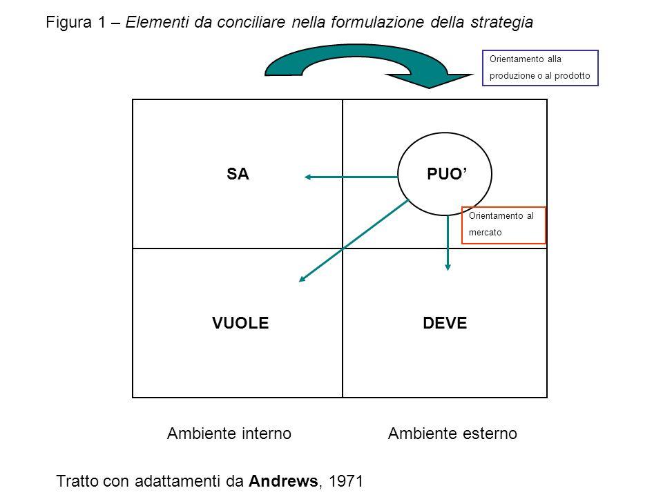 Figura 1 – Elementi da conciliare nella formulazione della strategia