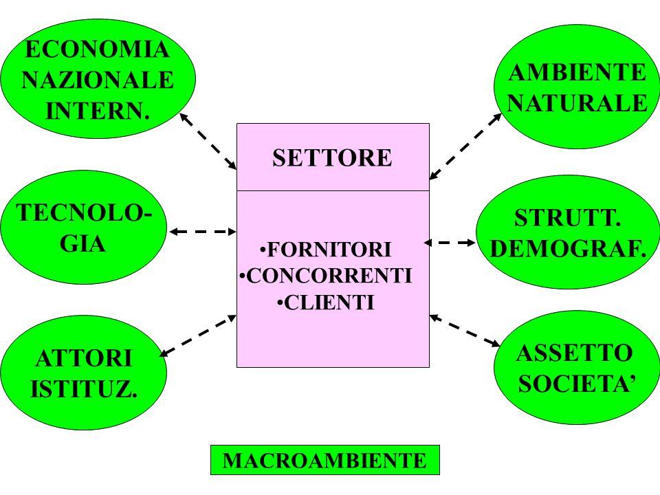 ECONOMIA NAZIONALE AMBIENTE INTERN. NATURALE SETTORE TECNOLO- STRUTT.
