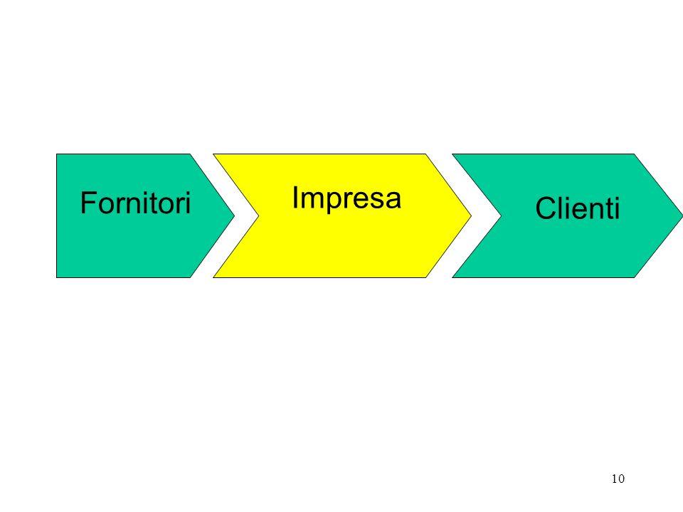 Impresa Fornitori Clienti