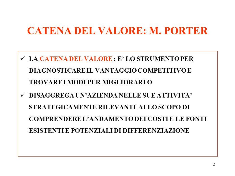 CATENA DEL VALORE: M. PORTER