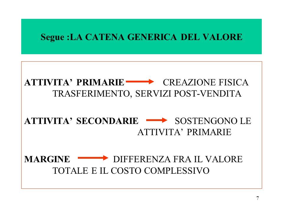Segue :LA CATENA GENERICA DEL VALORE