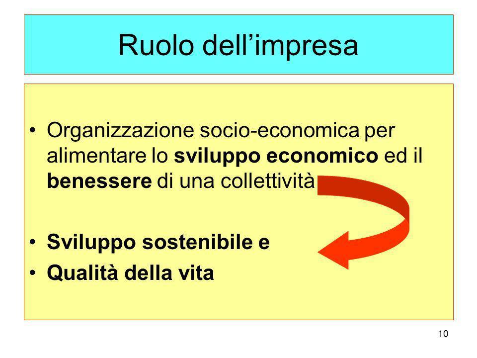 Ruolo dell'impresa Organizzazione socio-economica per alimentare lo sviluppo economico ed il benessere di una collettività.