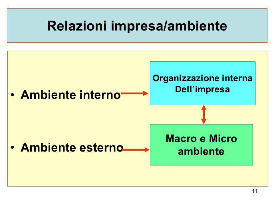 Relazioni impresa/ambiente