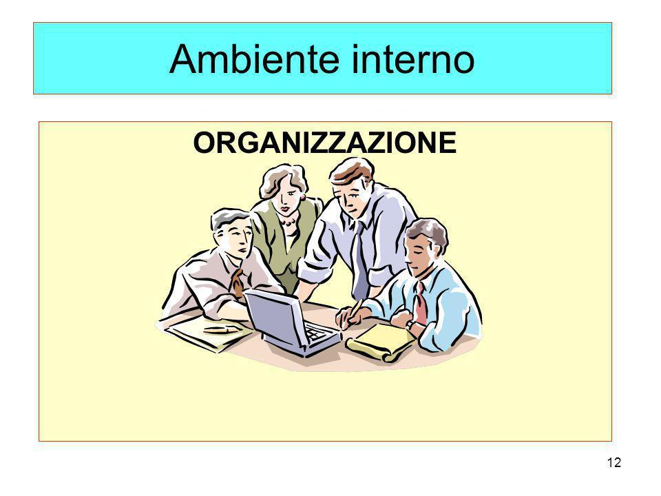 Ambiente interno ORGANIZZAZIONE