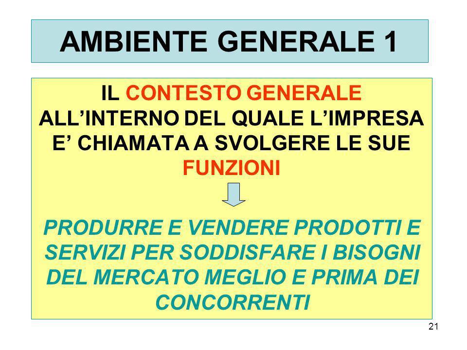 AMBIENTE GENERALE 1 IL CONTESTO GENERALE ALL'INTERNO DEL QUALE L'IMPRESA E' CHIAMATA A SVOLGERE LE SUE FUNZIONI.