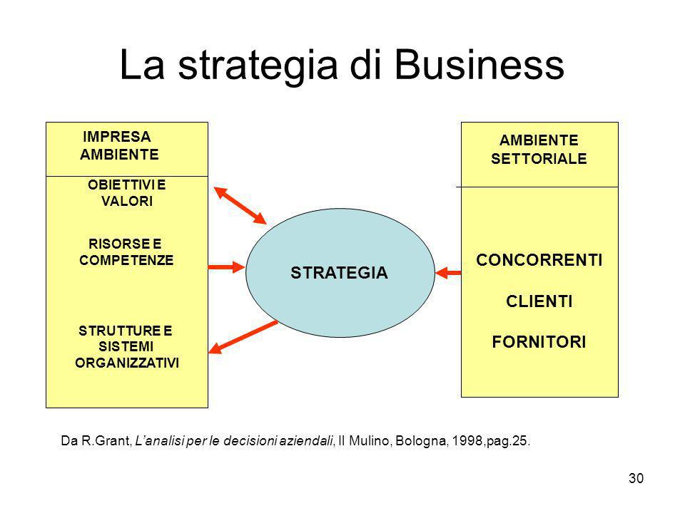 La strategia di Business