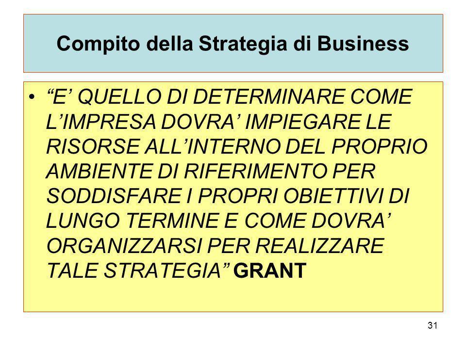Compito della Strategia di Business