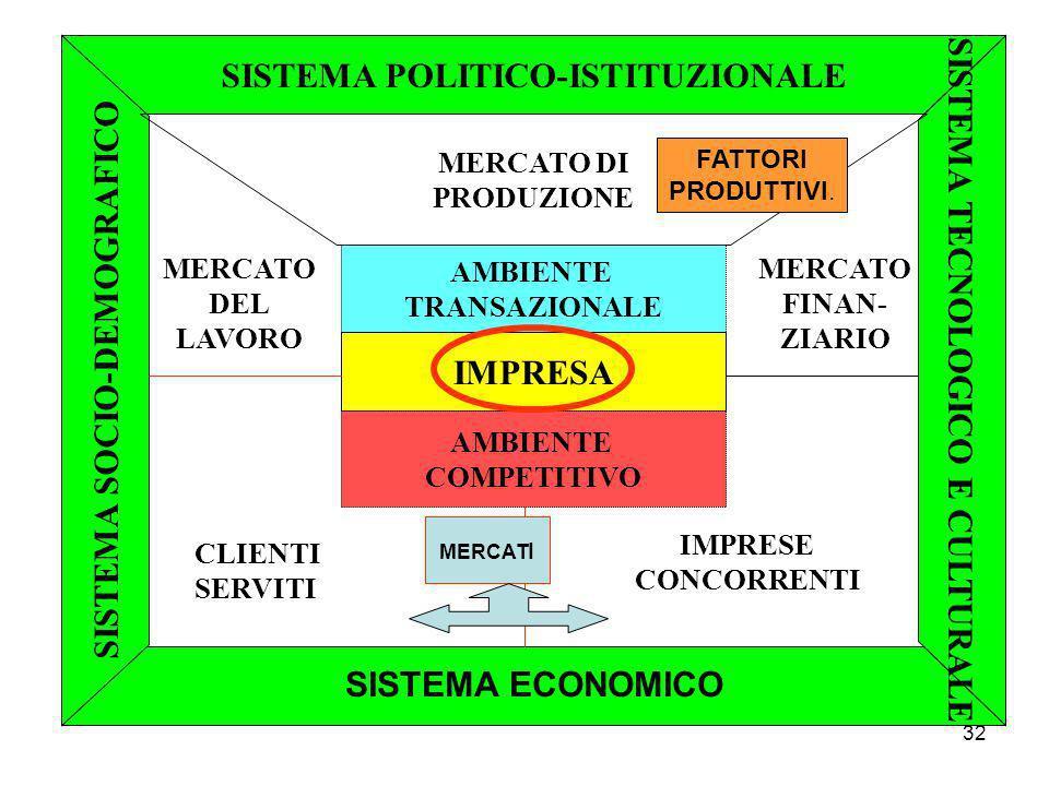 SISTEMA POLITICO-ISTITUZIONALE