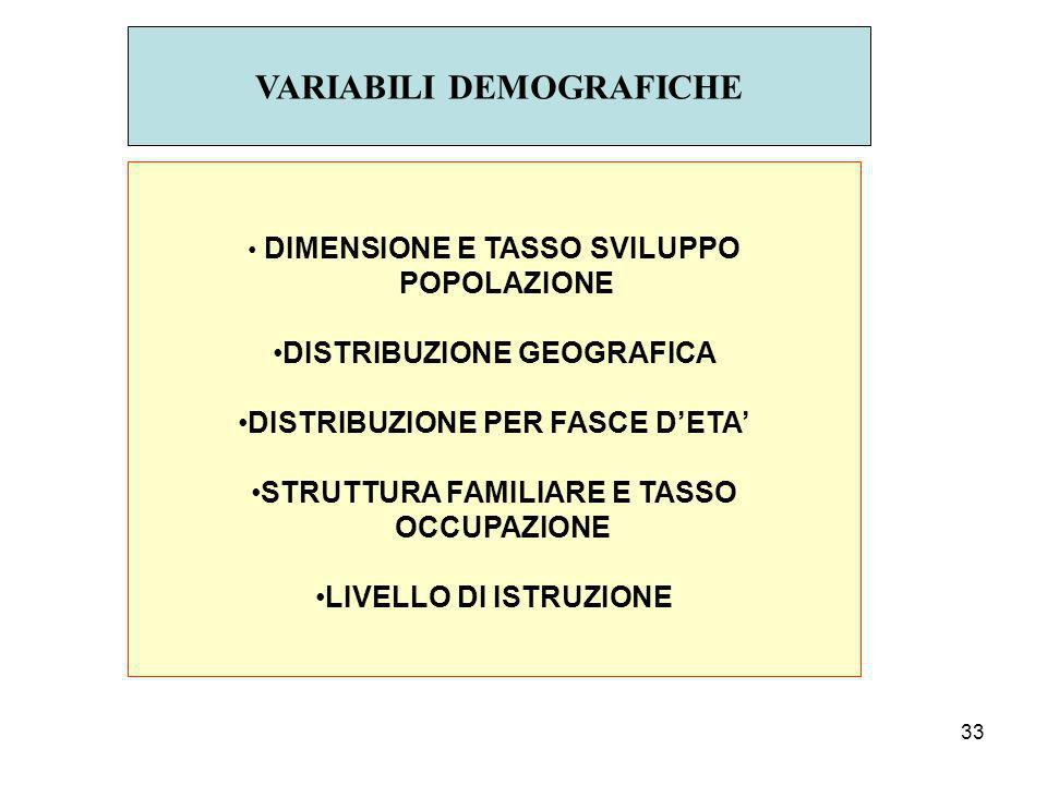 VARIABILI DEMOGRAFICHE