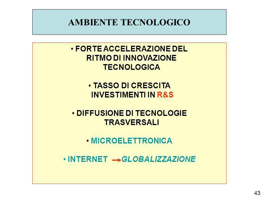 AMBIENTE TECNOLOGICO FORTE ACCELERAZIONE DEL RITMO DI INNOVAZIONE