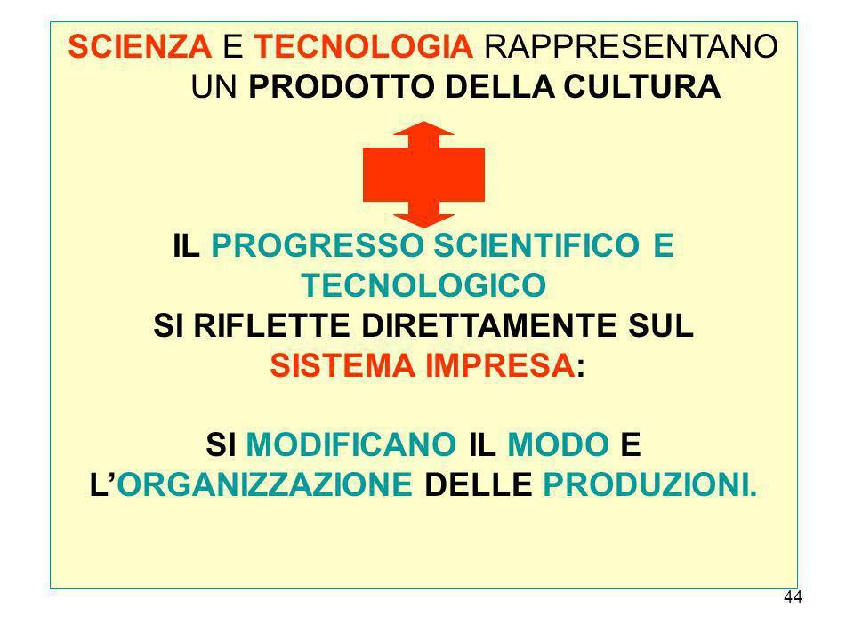 SCIENZA E TECNOLOGIA RAPPRESENTANO UN PRODOTTO DELLA CULTURA