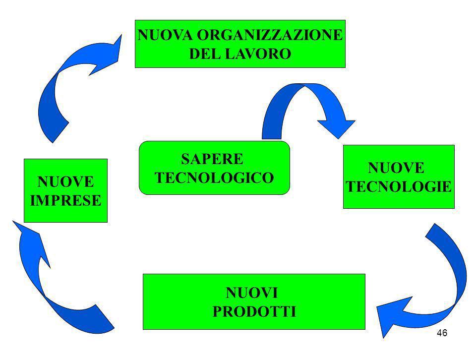 NUOVA ORGANIZZAZIONE DEL LAVORO SAPERE TECNOLOGICO NUOVE TECNOLOGIE NUOVE IMPRESE NUOVI PRODOTTI