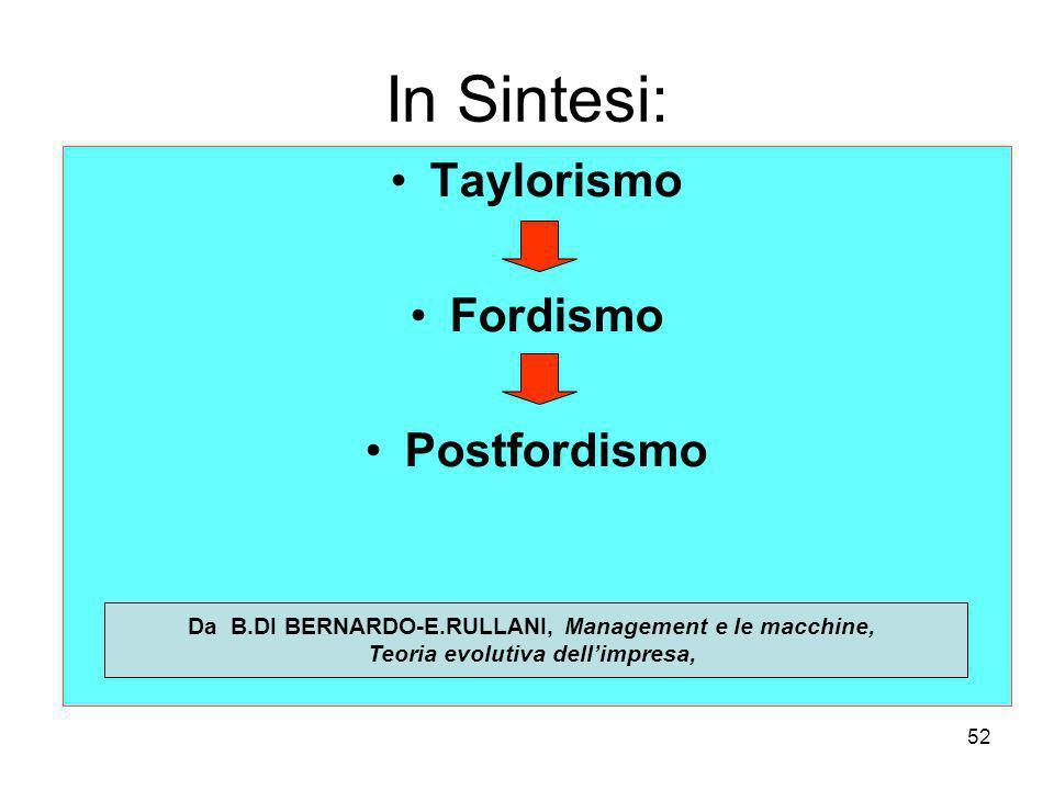 In Sintesi: Taylorismo Fordismo Postfordismo